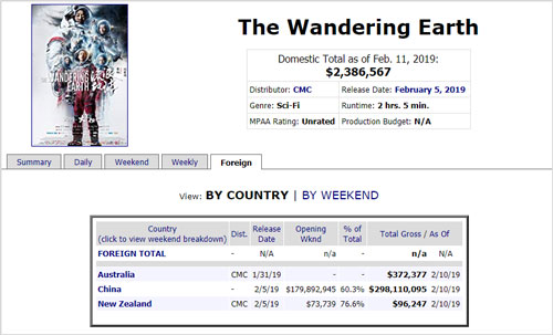 box office of the Wandering Earth movie