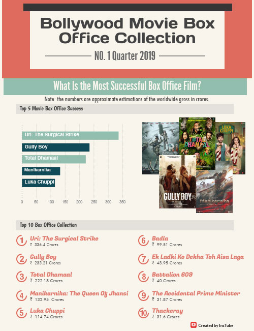 first quarter 2019 Bollywood movie box office collection