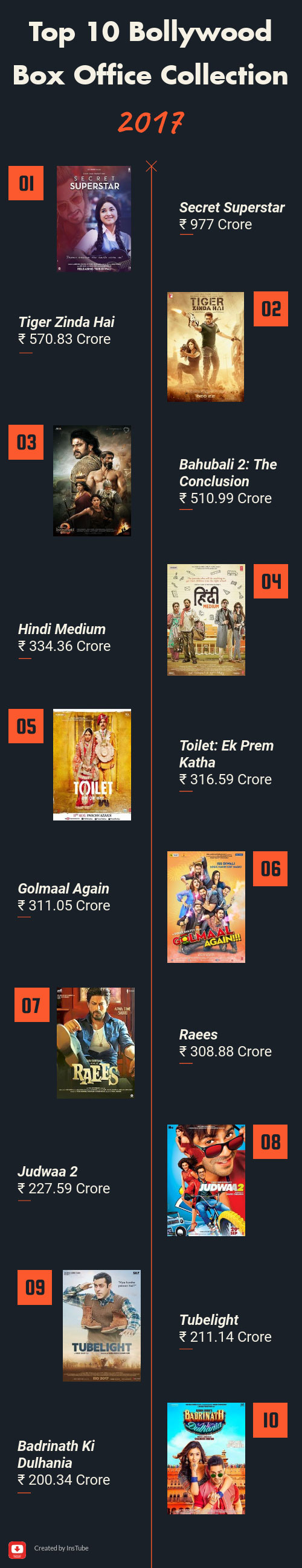 top 10 Bollywood box office collection 2017